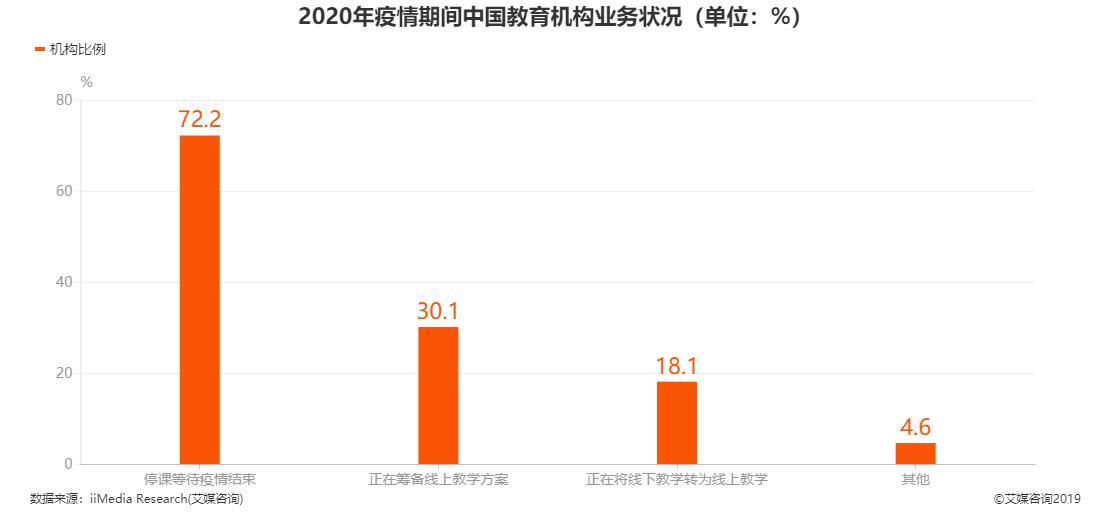 2020年疫情期间中国教育机构业务状况