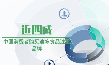速冻食品行业数据分析:近四成中国消费者购买速冻食品注重品牌