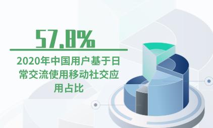 移动社交行业数据分析:2020年中国57.8%用户基于日常交流使用移动社交应用