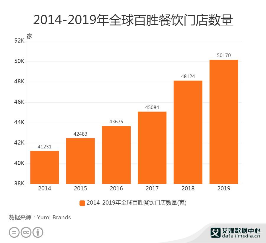 2014-2019年全球百胜餐饮门店数量