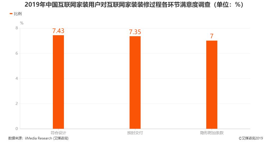 2019年中国互联网家装用户对互联网家装装修过程各环节满意度