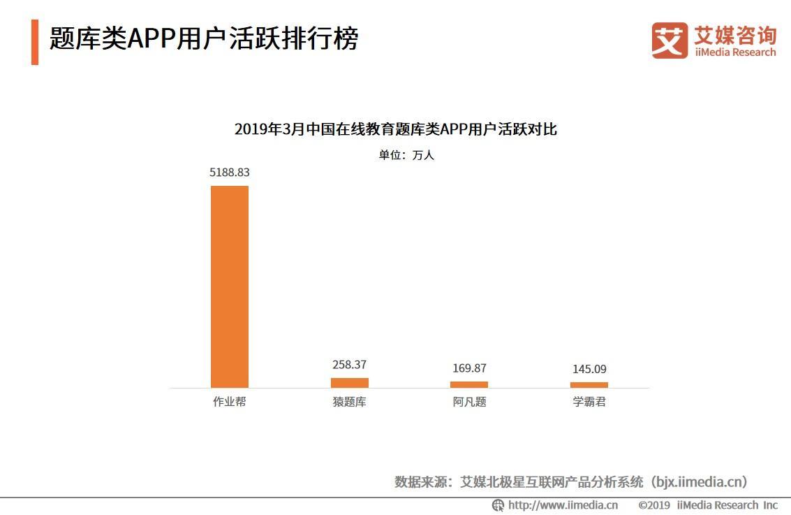 题库类APP用户活跃排行榜