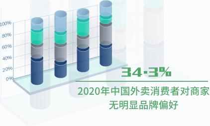 外卖行业数据分析:2020年中国34.3%外卖消费者对商家无明显品牌偏好