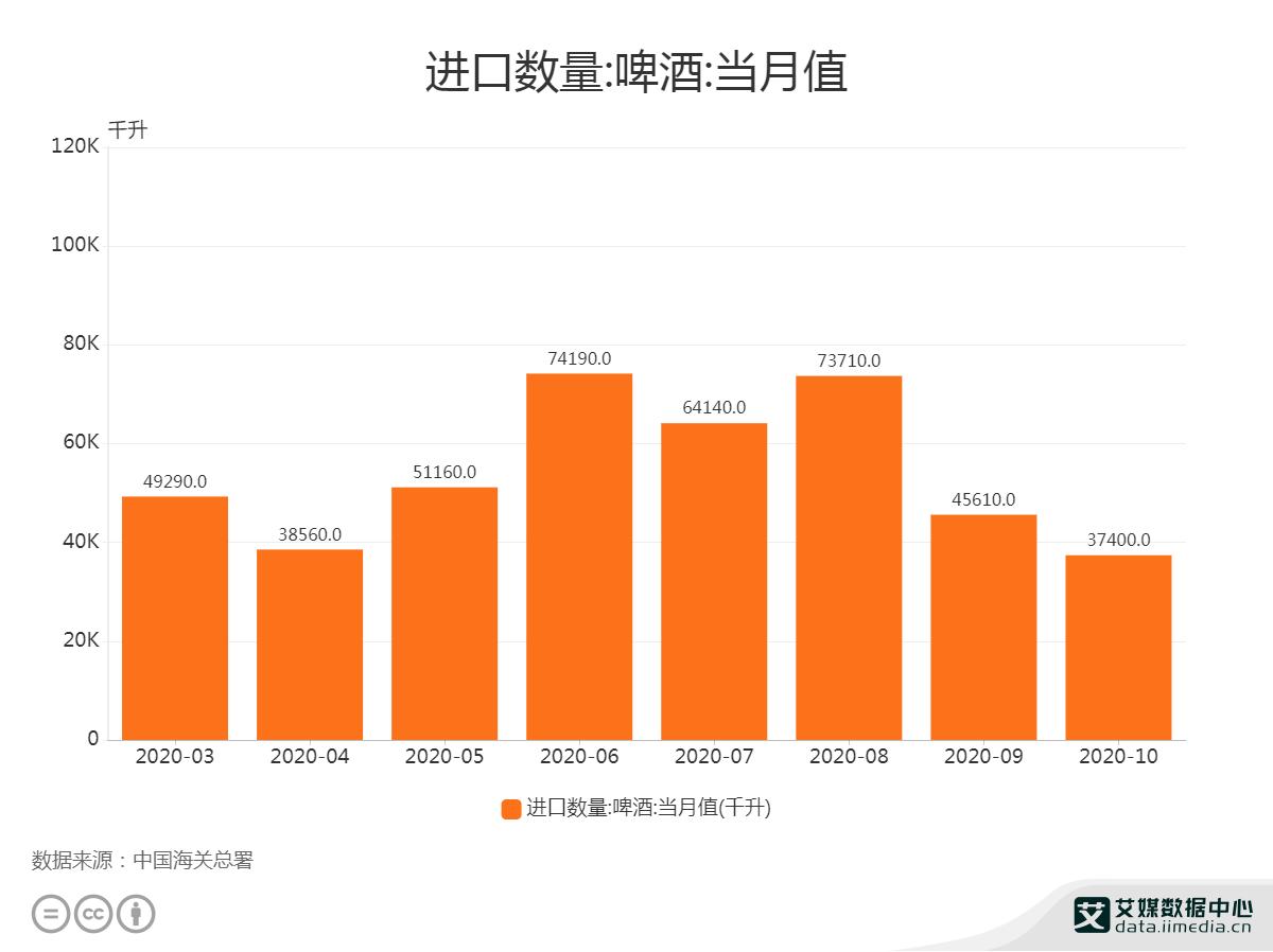 2020年10月全国啤酒进口量为3740万升