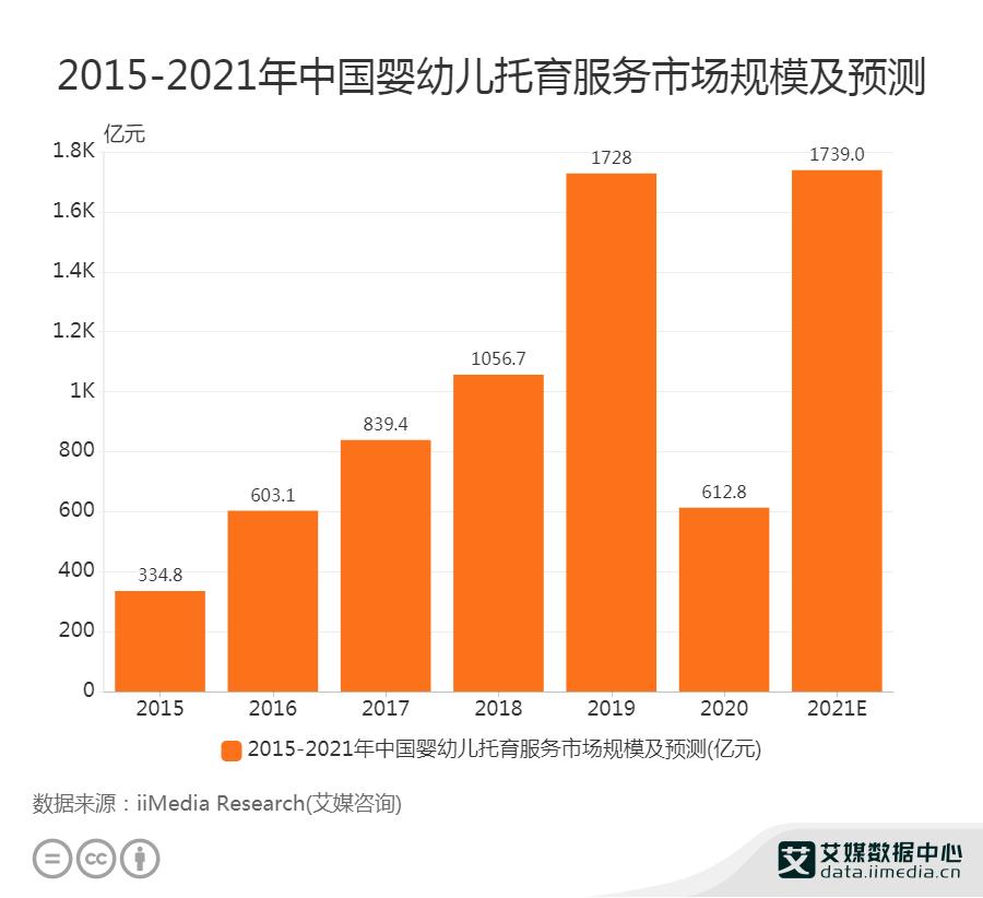 2015-2021年中国婴幼儿托育服务市场规模及预测