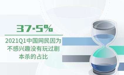 剧本杀行业数据分析:2021Q1中国37.5%网民因为不感兴趣没有玩过剧本杀