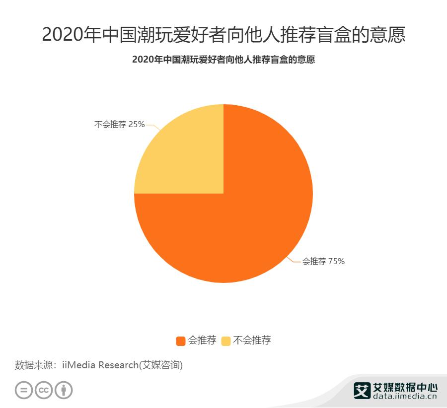 2020年中国潮玩爱好者向他人推荐盲盒的意愿
