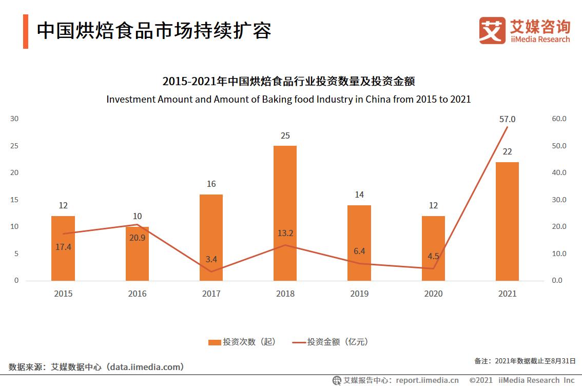 中国烘焙食品市场持续扩容