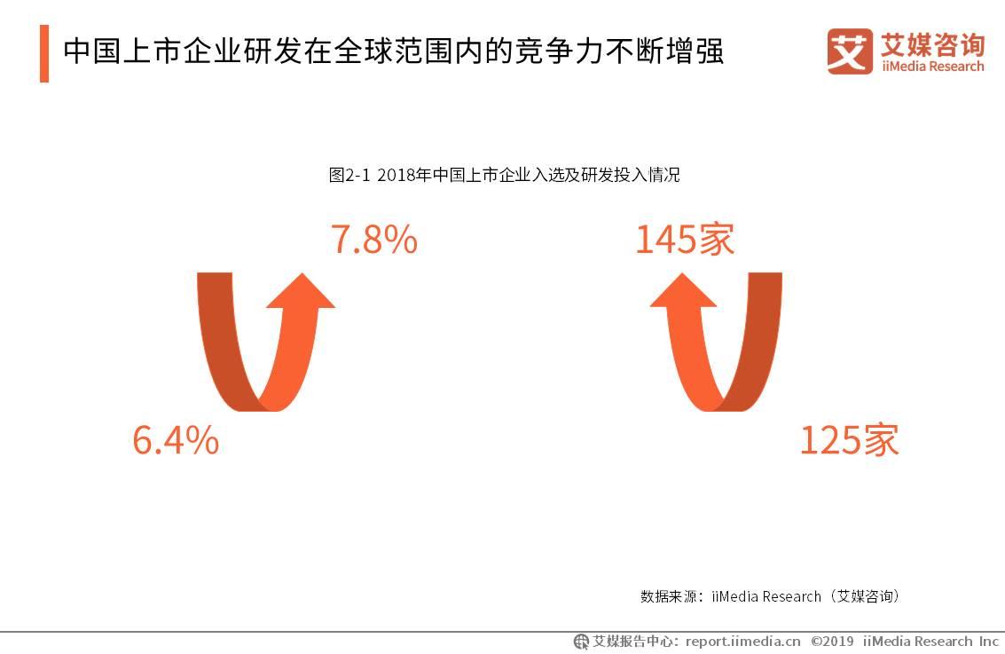 中国上市企业研发在全球范围内的竞争力不断增强