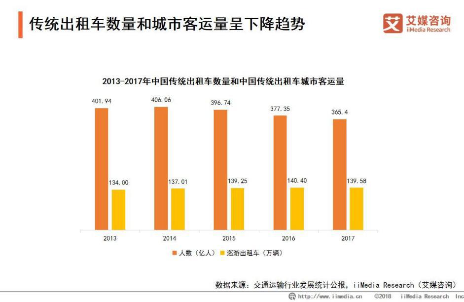 2013年-2017年中国传统出租车和中国传统出租车城市客运量