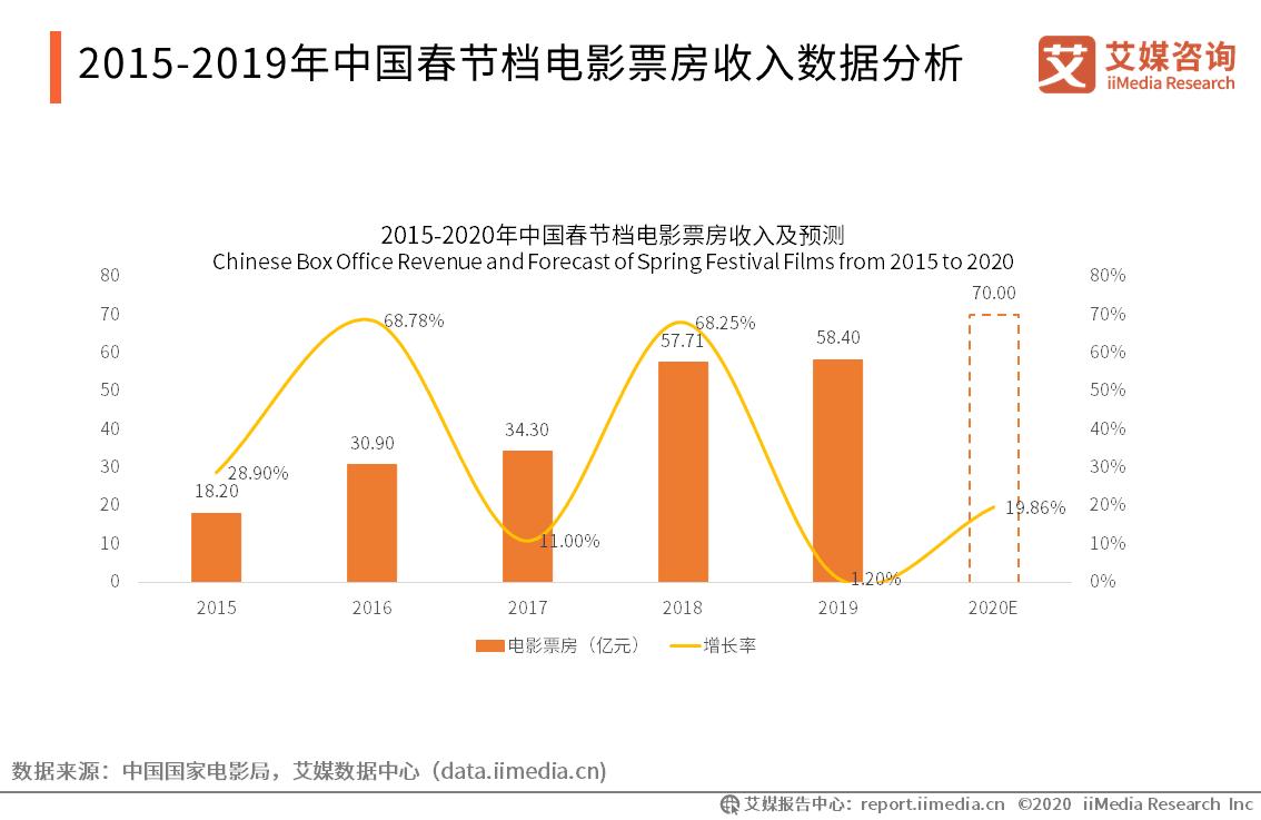 2015-2019年中国春节档电影票房