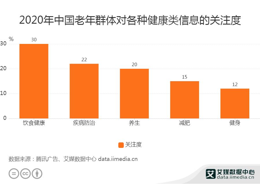 2020年中国老年群体对各种健康类信息的关注度