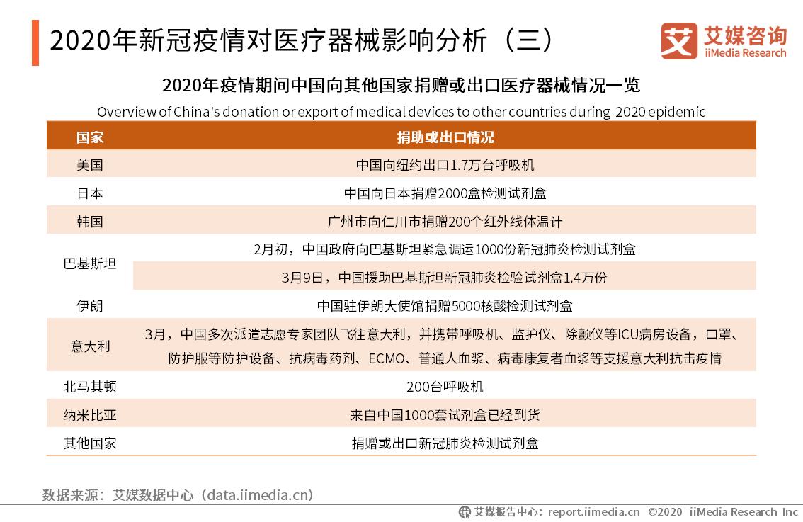 2020年新冠疫情对医疗器械影响分析:捐赠与出口