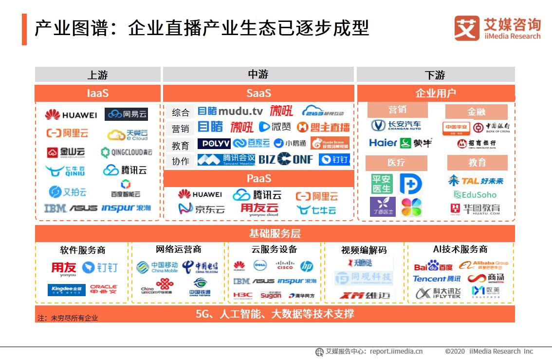 产业图谱:企业直播产业生态已逐步成型