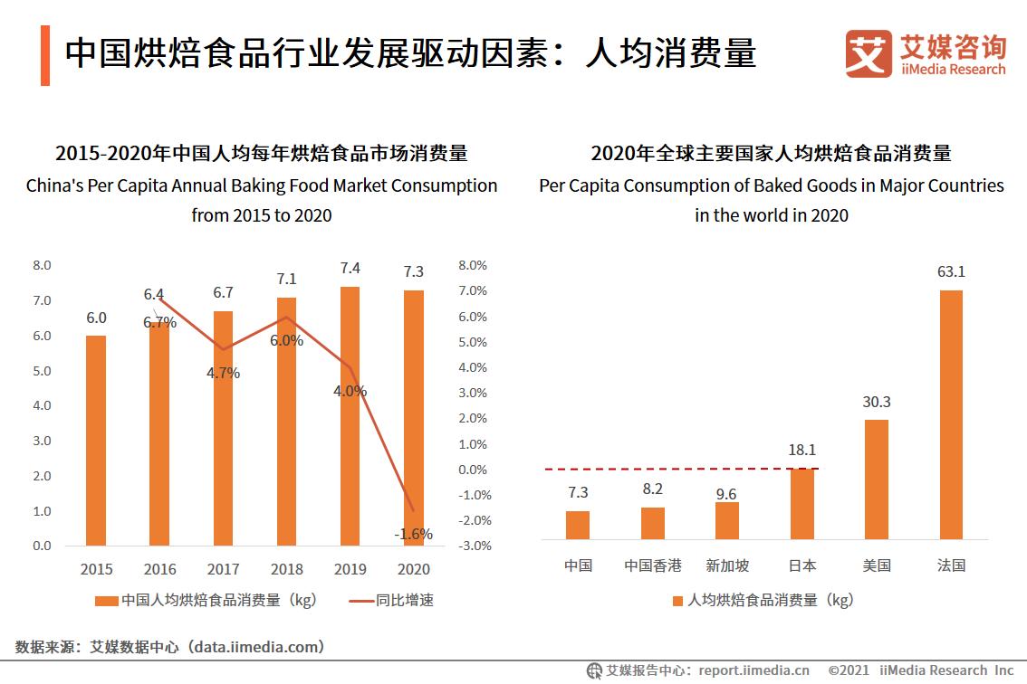 中国烘焙食品行业发展驱动因素:人均消费量