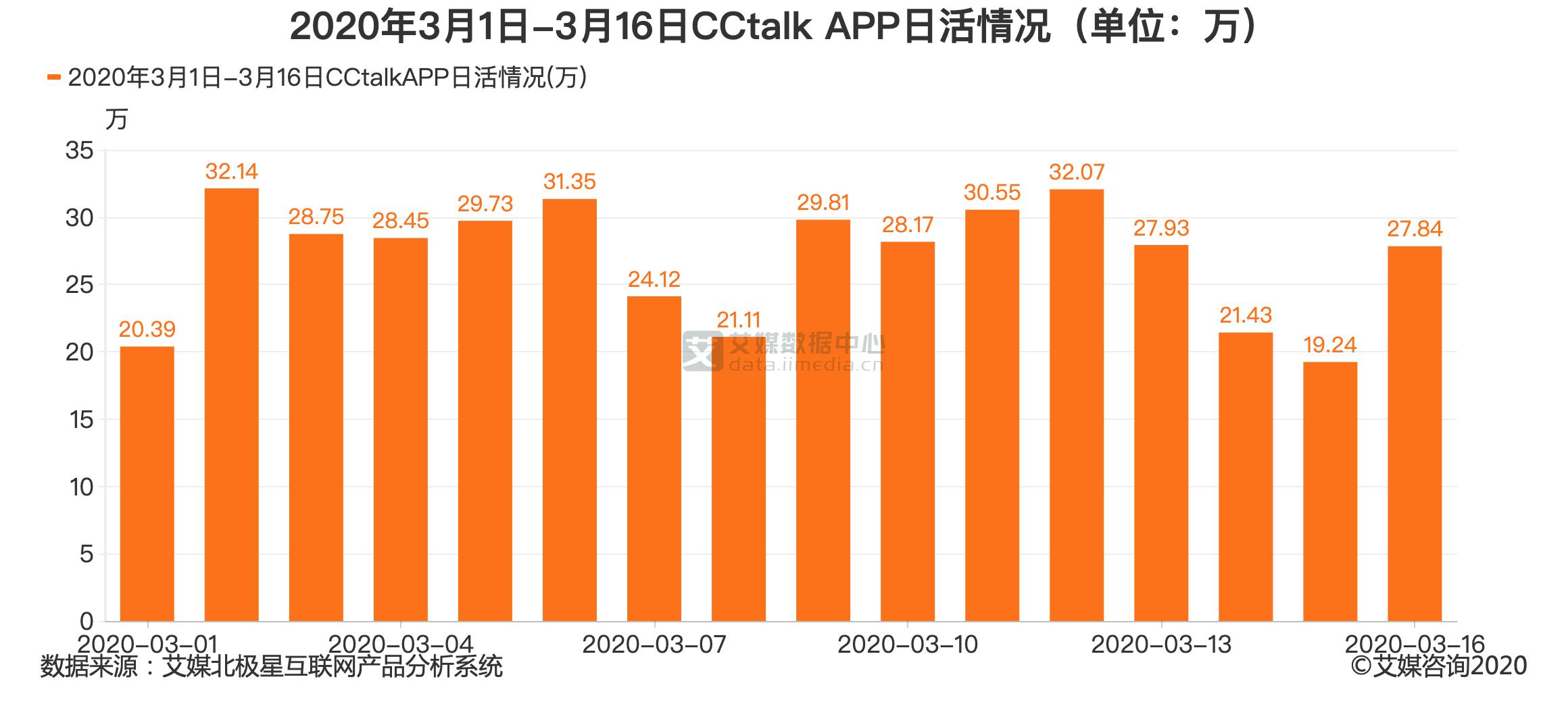 2020年3月1日-3月16日CCtalk APP日活情况(单位:万)