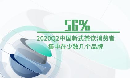 茶饮行业数据分析:2020Q2中国56%新式茶饮消费者集中在少数几个品牌