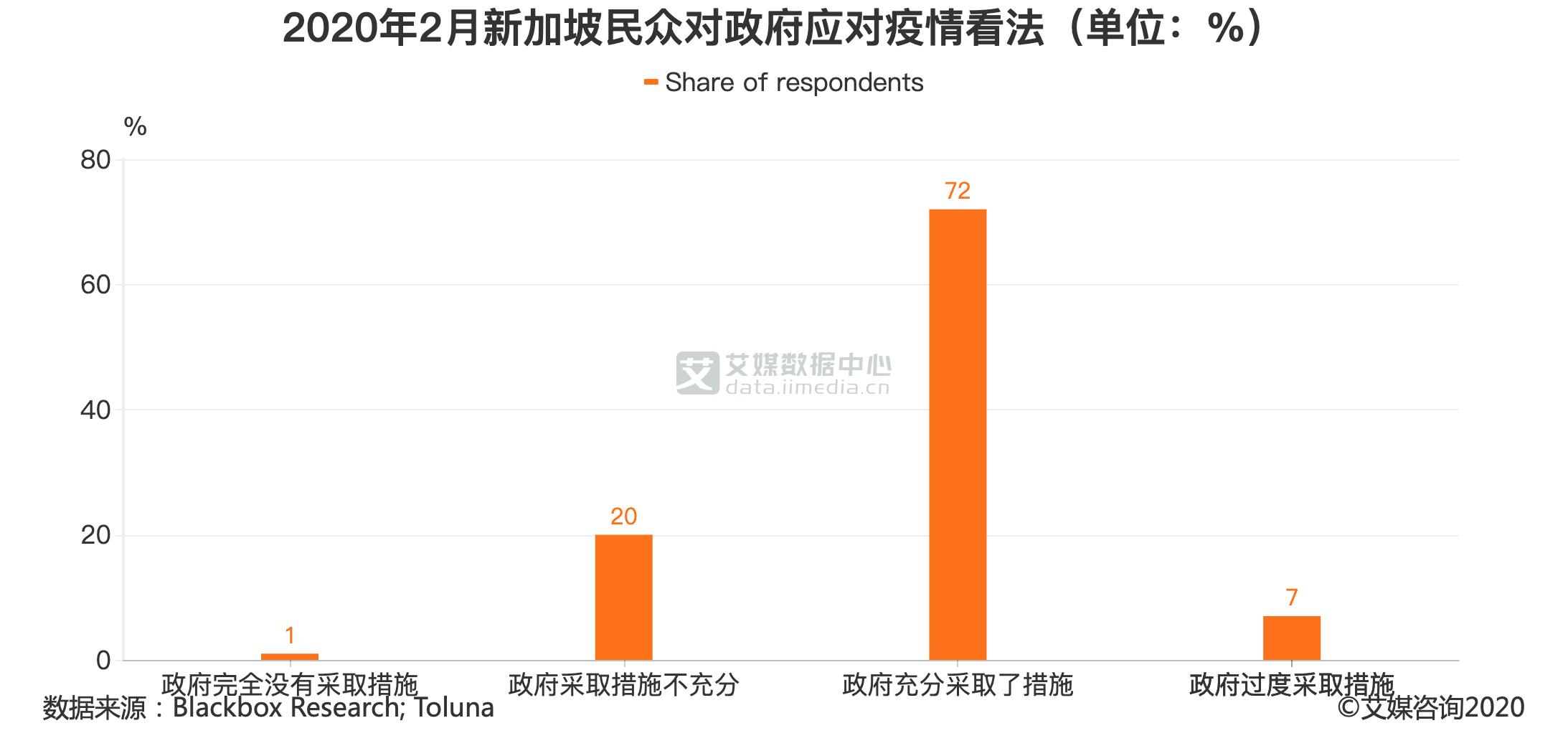 2020年2月新加坡民众对政府应对疫情看法(单位:%)