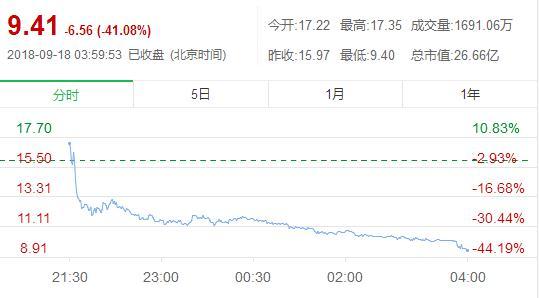 大震荡!趣头条股价高开低走:周一收盘暴跌41%