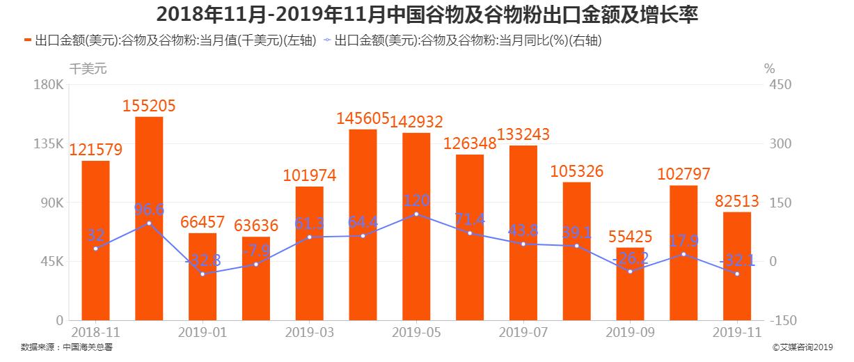 2018年11月-2019年11月中国谷物及谷物粉出口数量及增长率