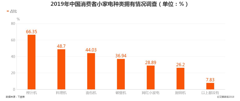 2019年中国消费者小家电种类拥有情况调查