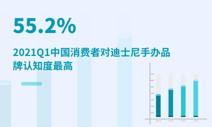 潮玩行业数据分析:2021Q1中国55.2%消费者对迪士尼手办品牌认知度最高