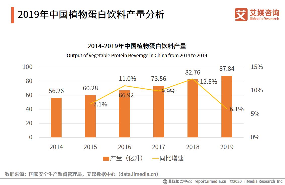 2019年中国植物蛋白饮料产量分析