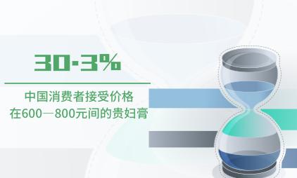 贵妇膏行业数据分析:中国30.3%消费者接受价格在600—800元间的贵妇膏