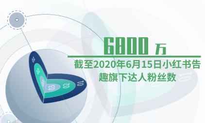 MCN行业分析:截至2020年6月15日小红书告趣旗下达人粉丝数达6800万