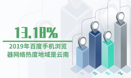 浏览器行业数据分析:2019年百度手机浏览器网络热度地域是云南为13.18%