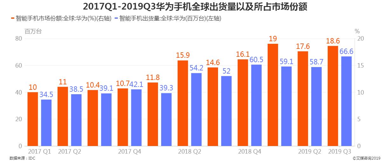 2017Q1-2019Q3全球华为手机出货量及其所占市场份额