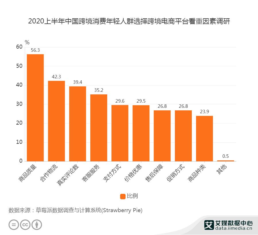 2020上半年中国跨境消费年轻人群选择跨境电商平台看重因素调研