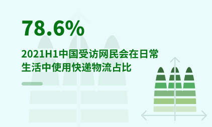 快递物流行业数据分析:2021H1中国78.6%受访网民会在日常生活中使用快递物流