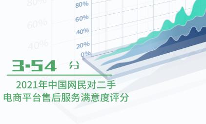二手电商行业数据分析:2021年中国网民对二手电商平台售后服务满意度评分为3.54分