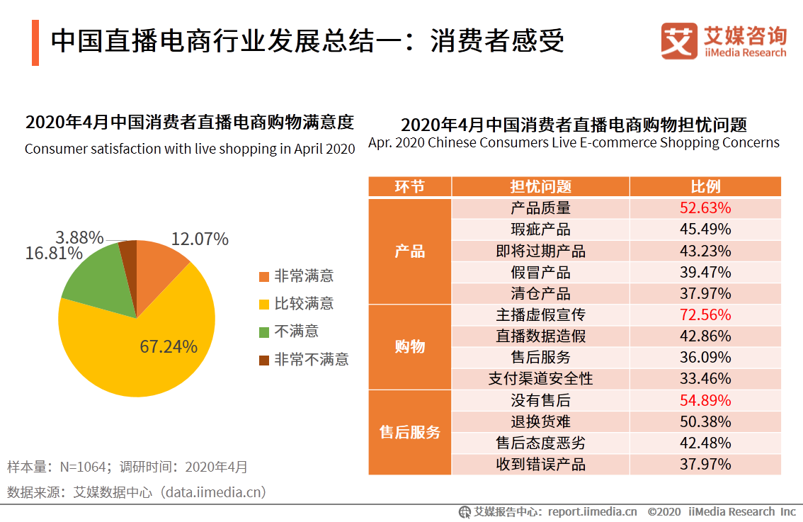 中国直播电商行业发展总结一:消费者感受