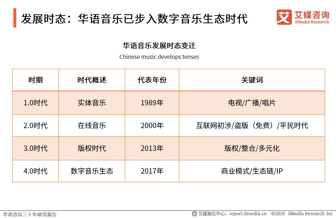 发展时态:华语音乐已步入数字音乐生态时代