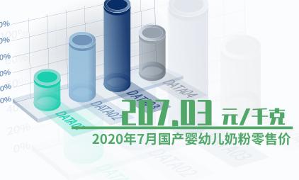 婴幼儿行业数据分析:2020年7月国产婴幼儿奶粉零售价为207.03元/千克