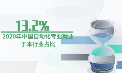 自动化行业数据分析:2020年中国自动化专业就业于本行业占比13.2%