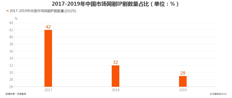 2017-2019年中国市场网剧IP剧数量占比情况