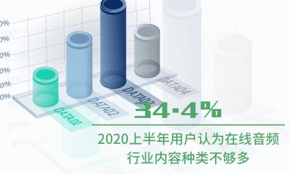 在线音频行业数据分析:2020上半年34.4%用户认为在线音频行业内容种类不够多