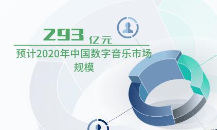 音乐行业数据分析:预计2020年中国数字音乐市场规模为293亿元