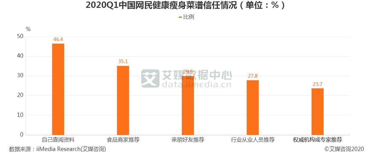2020Q1中国网民健康瘦身菜谱信任情况