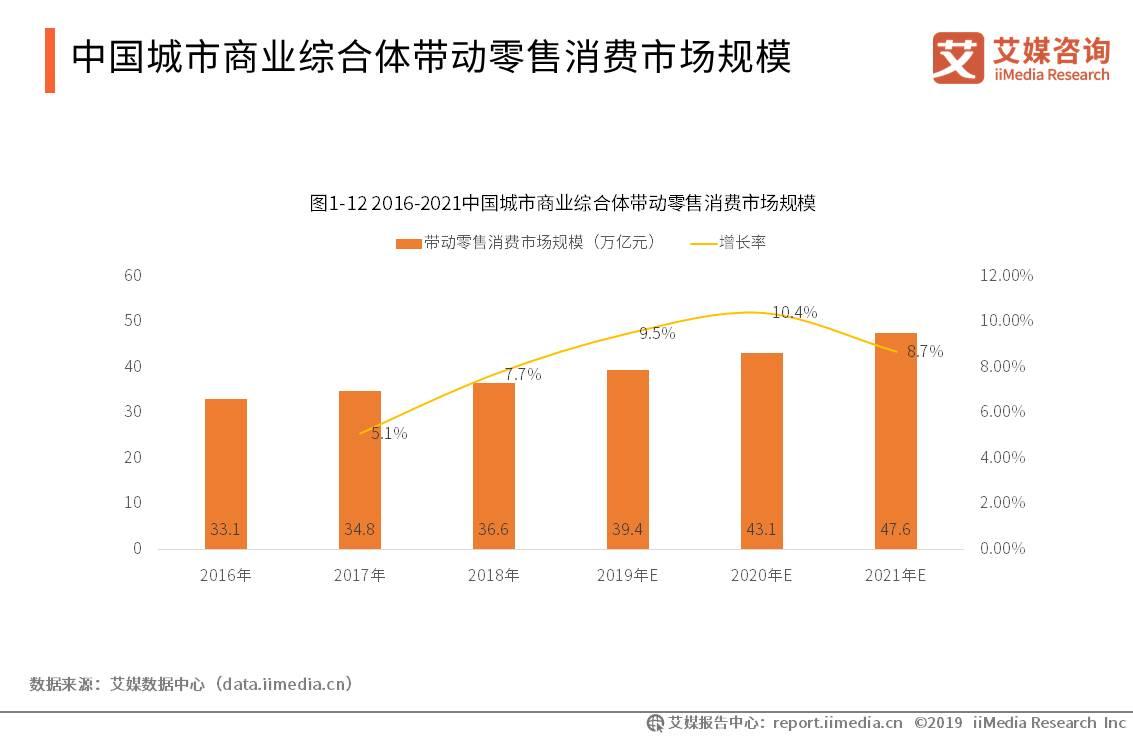 中国商业地产行业数据分析:2018年中国商业综合体带动的零售消费市场规模已达36.6万亿元