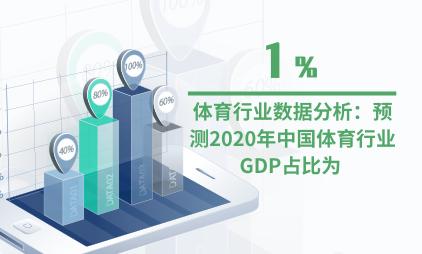 体育行业数据分析:预测2020年中国体育行业GDP占比为1%