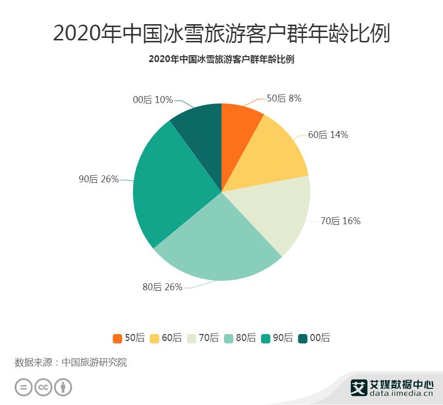 2020年中國26%冰雪旅游客戶群為90后
