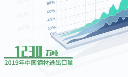 化工行业数据分析:2019年中国钢材进出口量为1230万吨