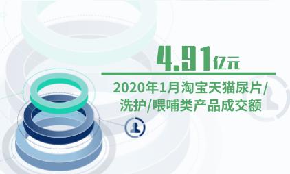 母婴行业数据分析:2020年1月淘宝天猫尿片/洗护/喂哺类产品成交额为4.91亿元