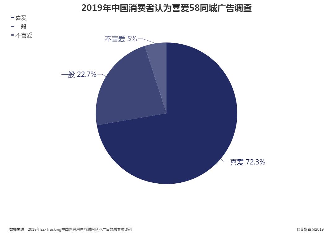 2019年中国消费者认为喜爱58同城广告调查