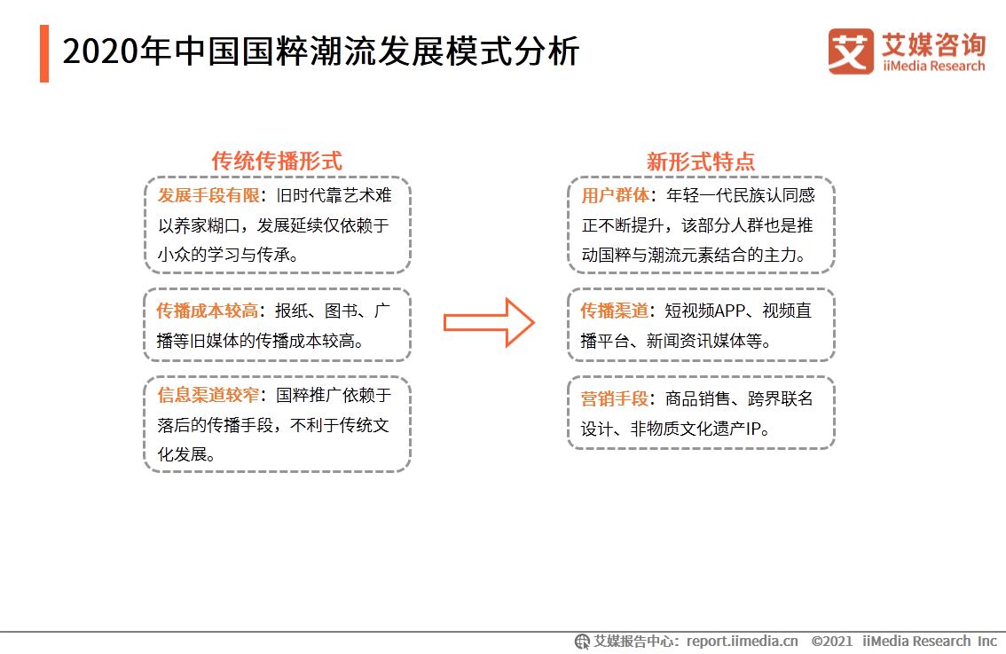 2020年中国国粹潮流发展模式分析