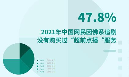 """超前点播数据分析:2021年中国47.8%网民因佛系追剧没有购买过""""超前点播""""服务"""